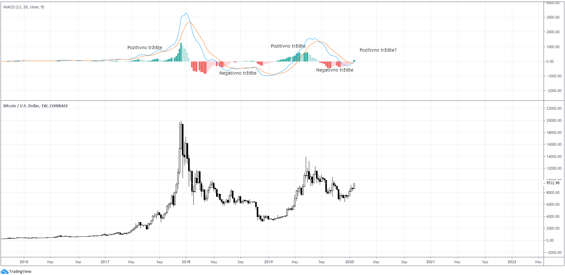 Bitkoin dolar nedeljni grafikon. Izvor: TradingView