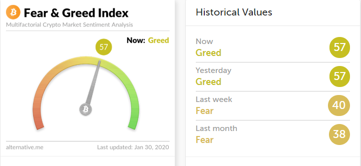 Index straha i pohlepe na Bitkoinu. Izvor: alternative.me