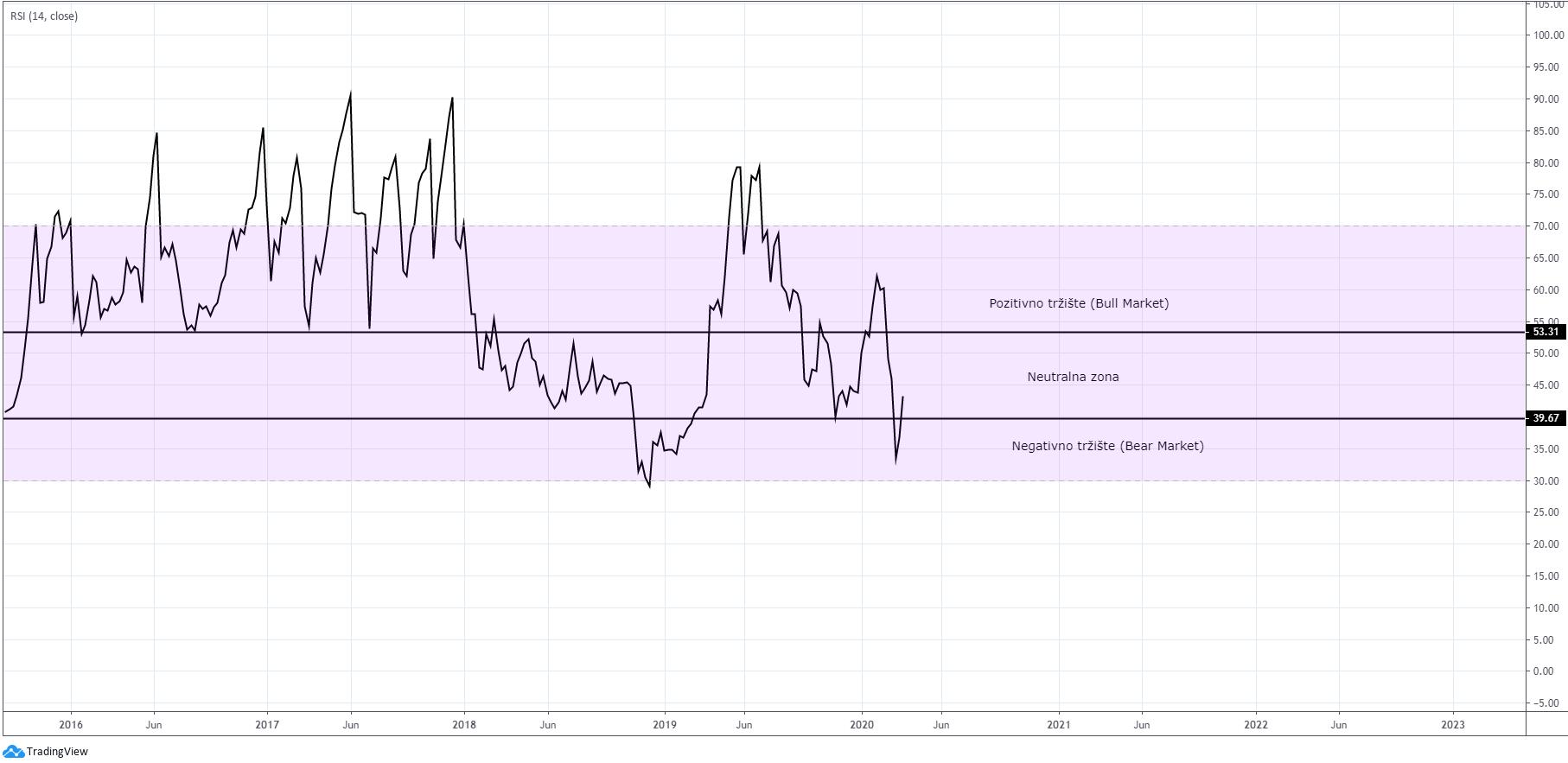 Bitkoin/dolar RSI nedeljni grafikon. Izvor: Tradingview.com