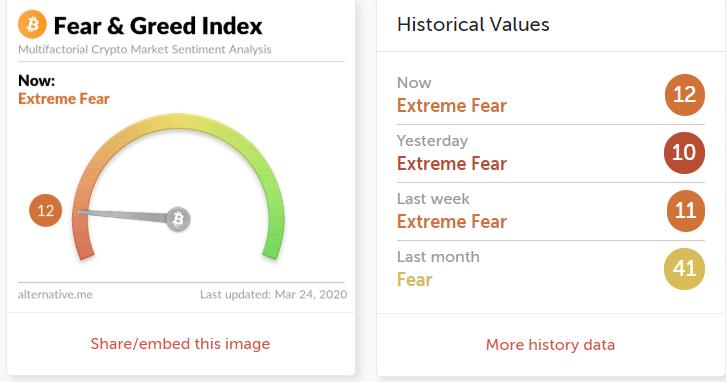 Indeks straha i pohlepe na Bikoinu