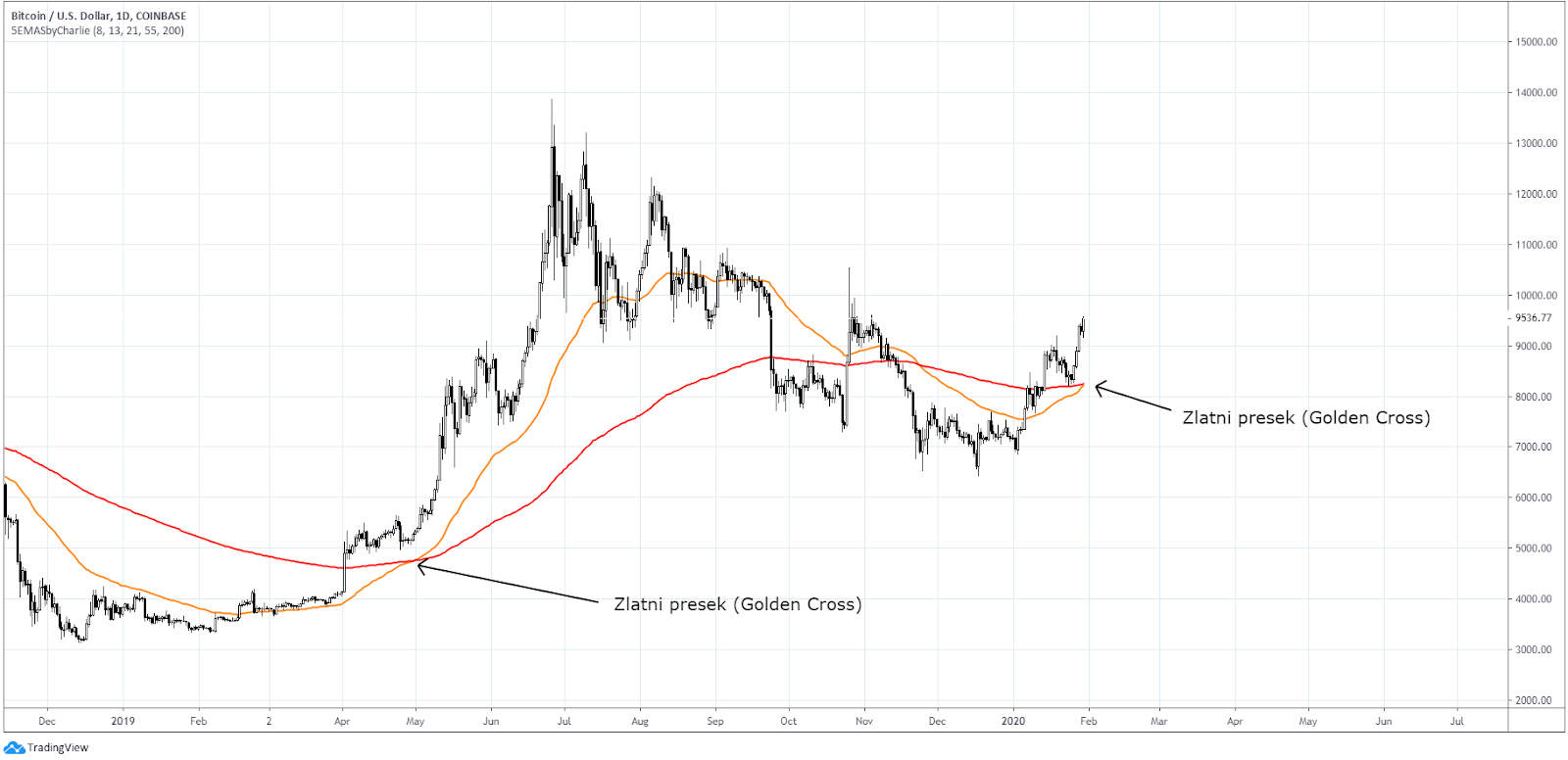 Bitkoin dolar dnevni grafikon. Izvor: TradingView