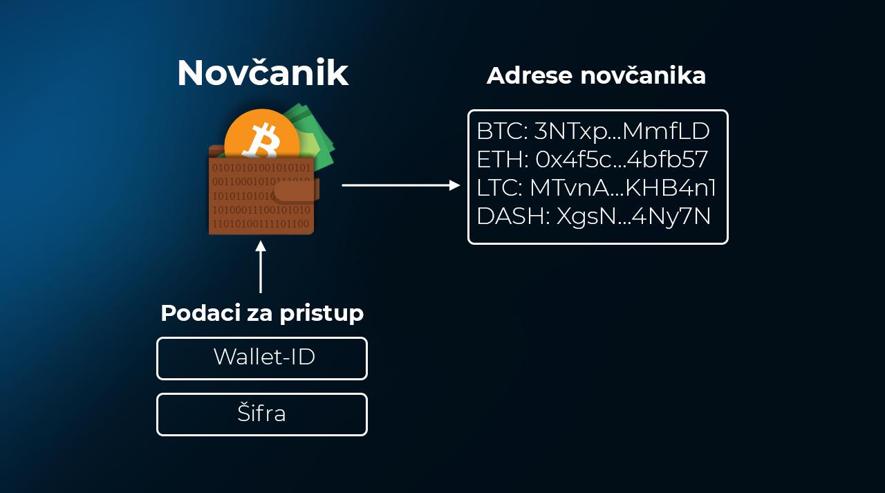 Vodic za slanje i primanje kriptovaluta - detalji o novcaniku