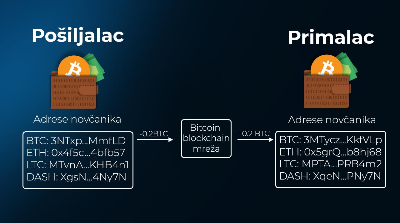 Vodic za slanje i primanje kriptovaluta - razmena kriptovaluta