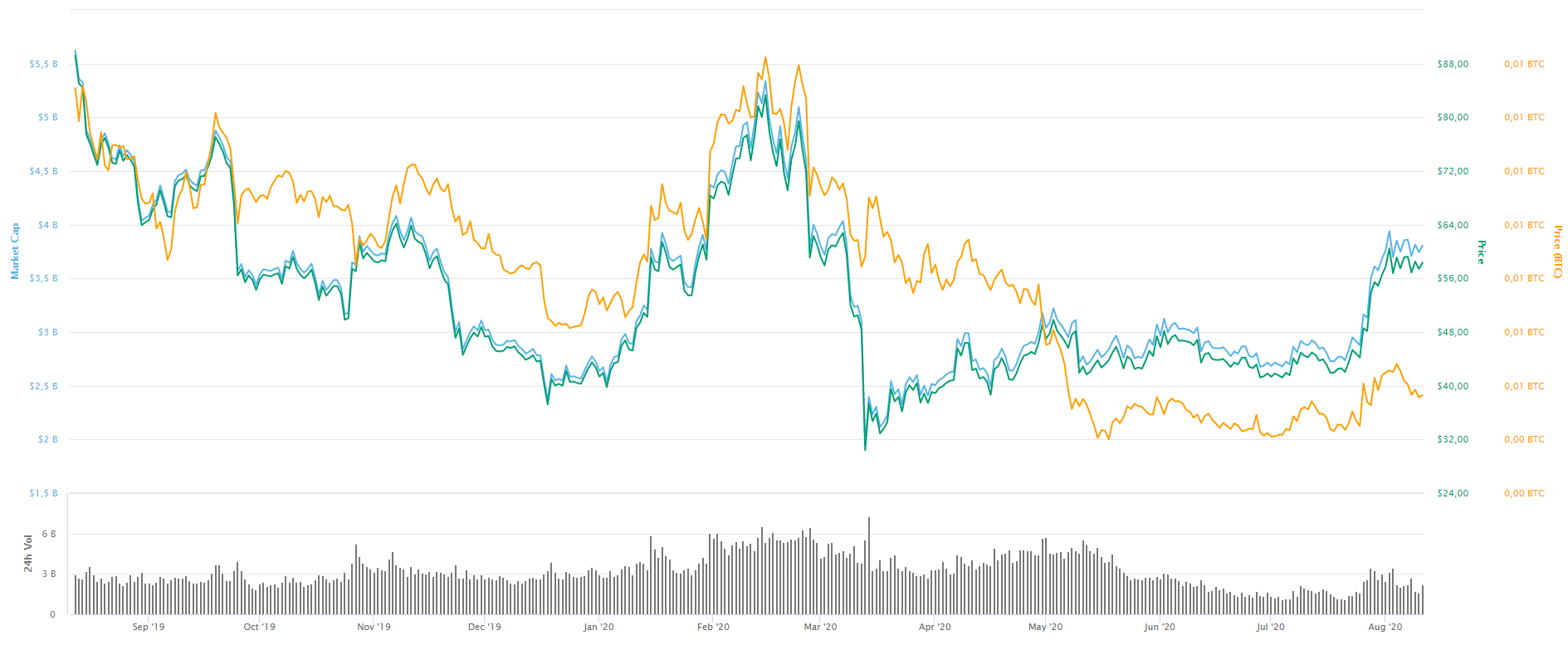 Grafik cene Litecoin-a zadnjih godinu dana