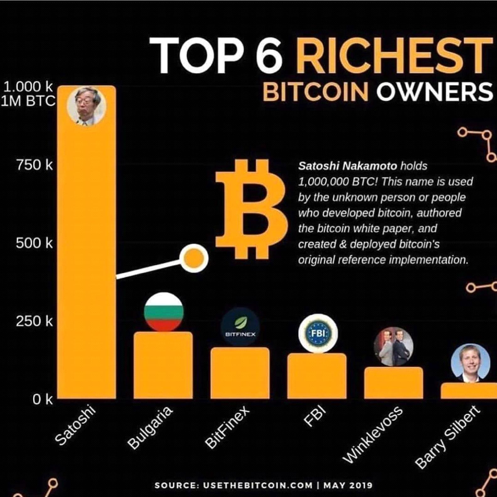 Idejni tvorac BITKOINA - Misteriozni Satoši Nakamoto kao najbogatiji BTC holder