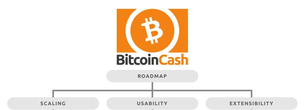 Bitkoin keš roadmap