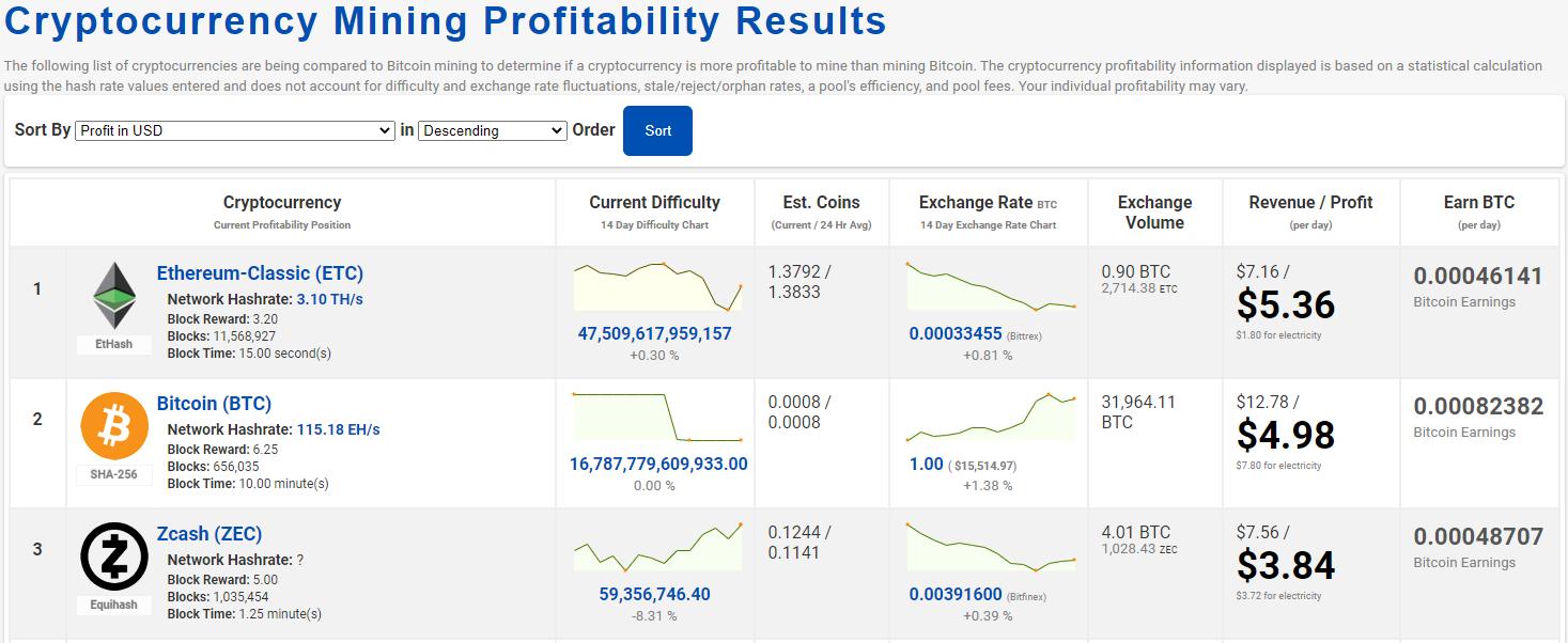 CoinWarz2 Kalkulator profita