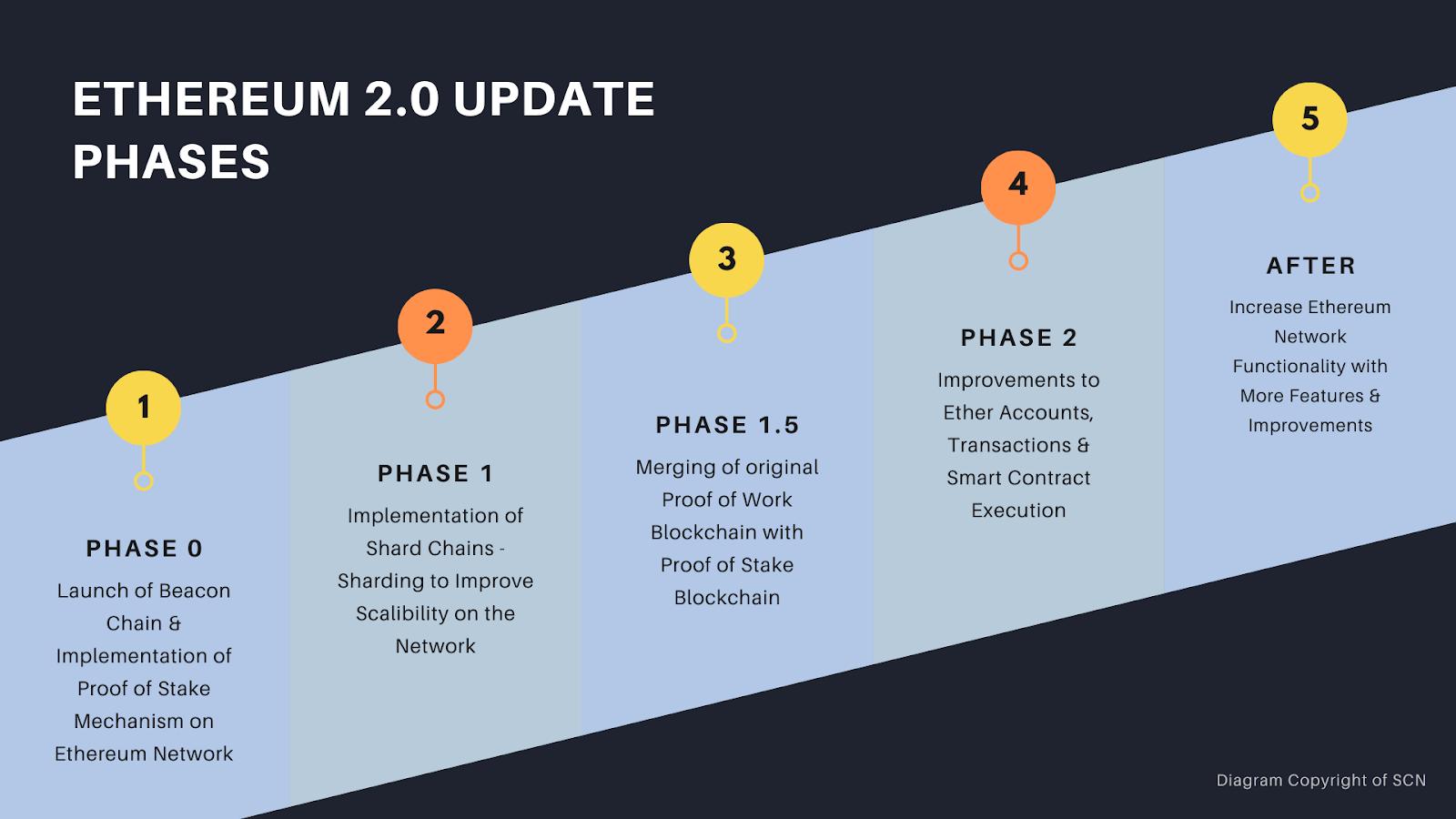 Ethereum 2.0 Timline