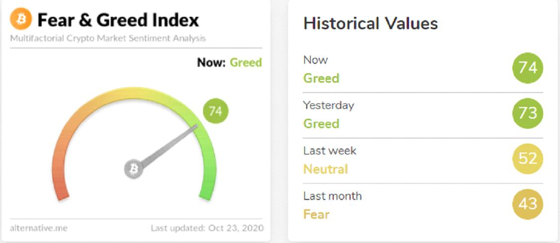 Indeks straha i pohlepe