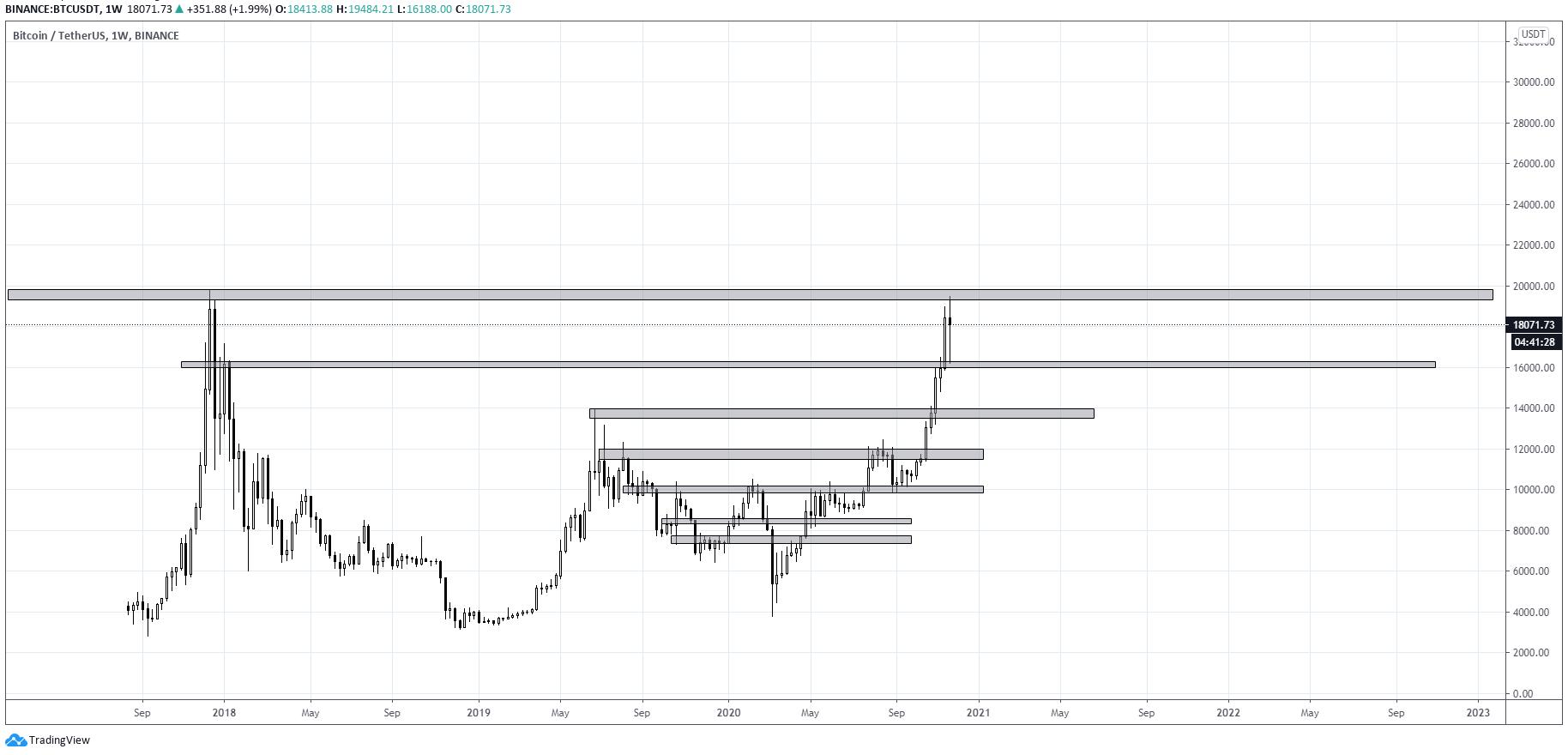Bitkoin - Tether nedeljni grafikon. Izvor Trading View