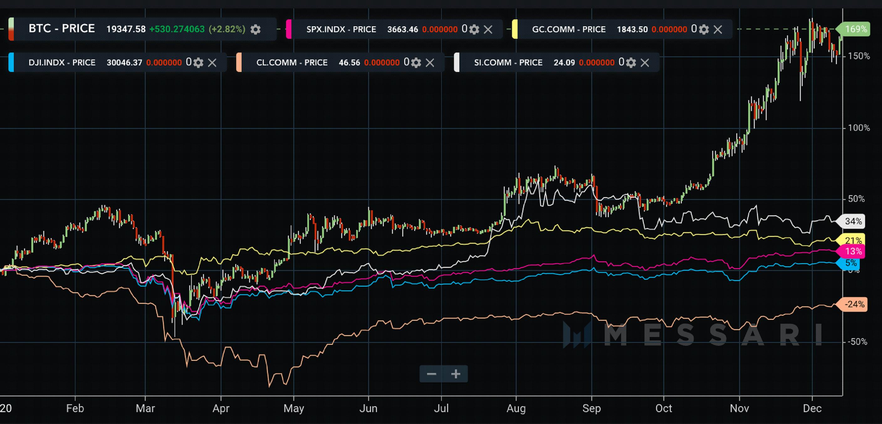 BTC je prevazišao S&P500, zlato, Dow Jones, naftu i srebro u 2020