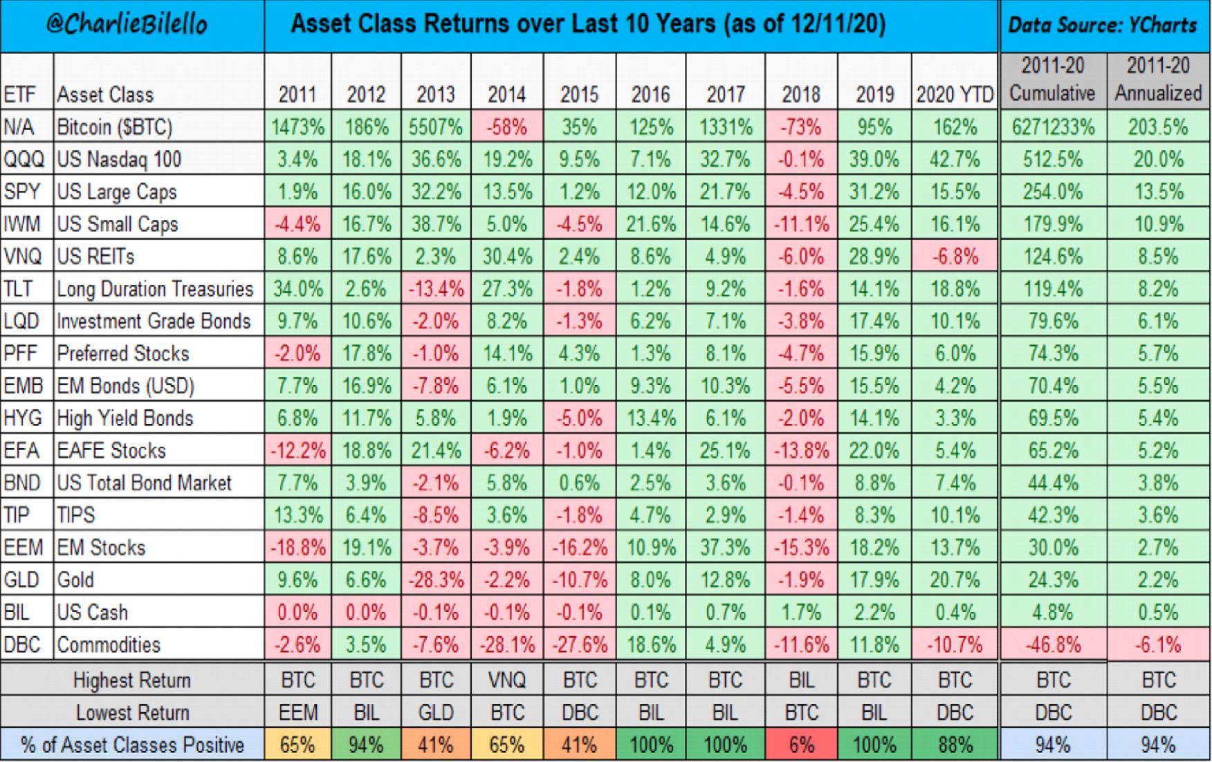 Bitkoin je pobedio sve klase imovine u poslednjih 10 godina
