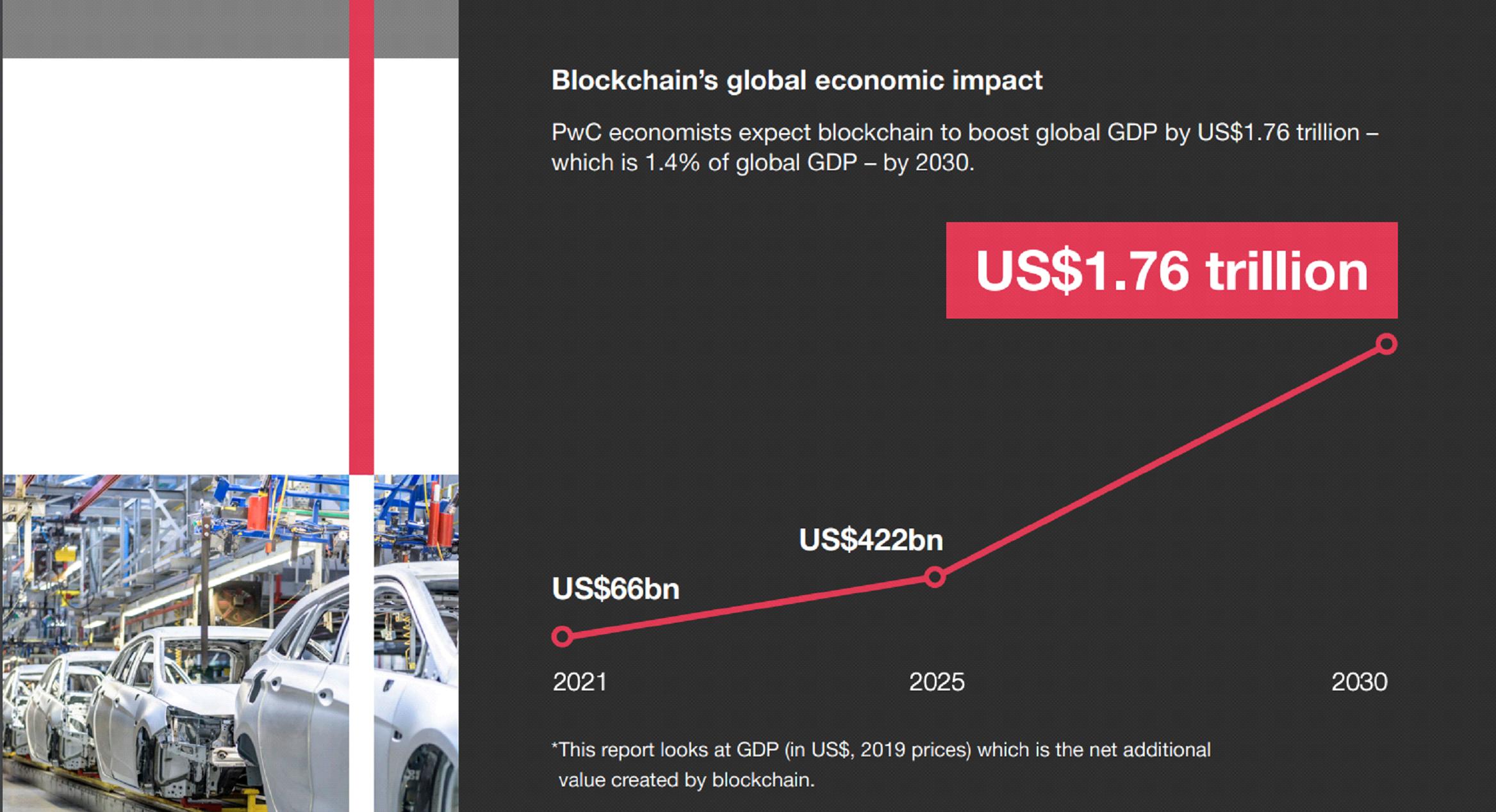 Milijarde za BDP u 2021, bilioni u 2030