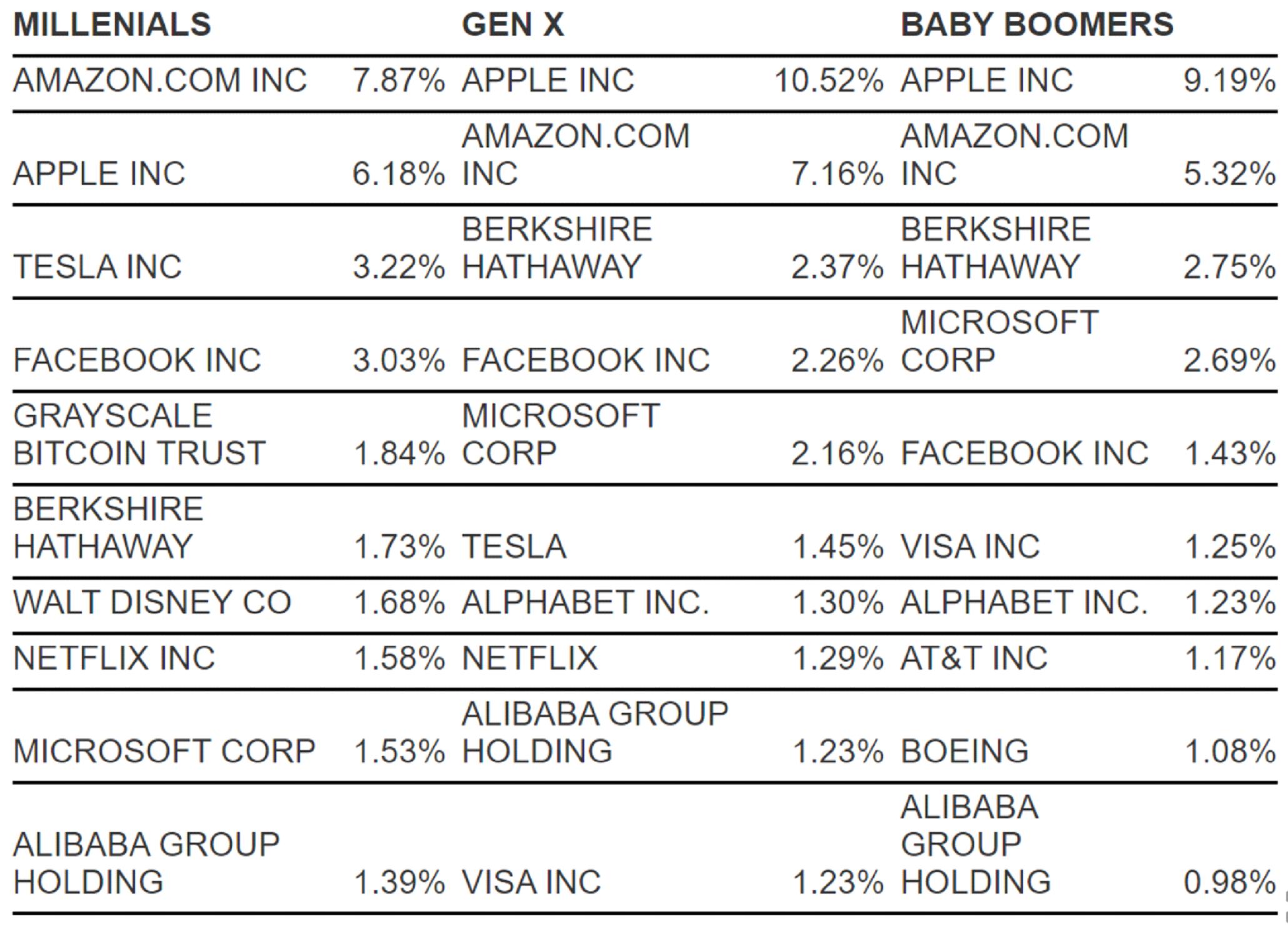 Najpopularnije akcije kompanija u odnosu na generaciju