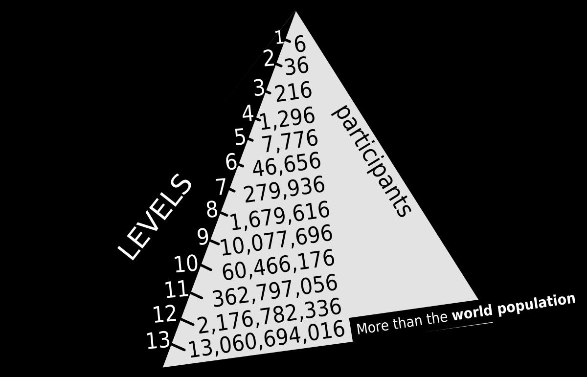 Nivoi piramidalne šeme