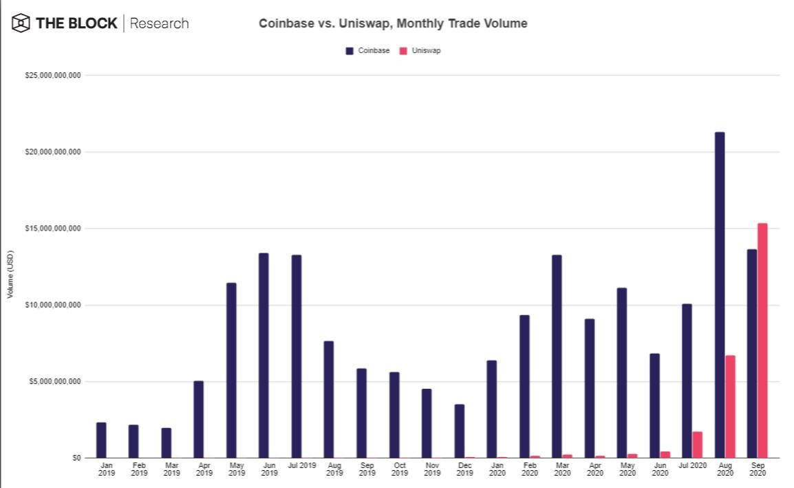 Coinbase CeFi VS Uniswap DeFi