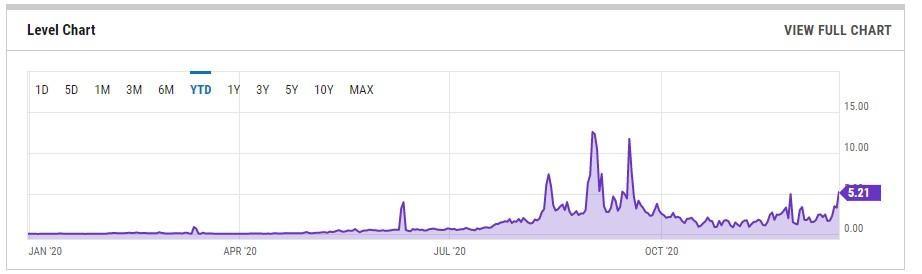 Grafik cene transakcija na Ethereum mreži