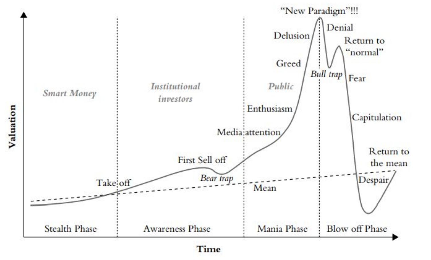 Ciklus tržišta