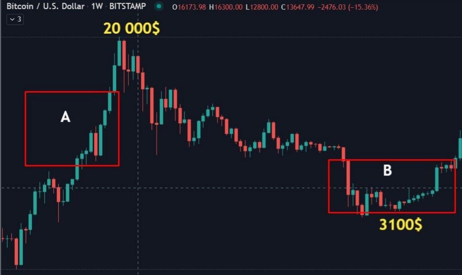 Grafik cene bitkoina