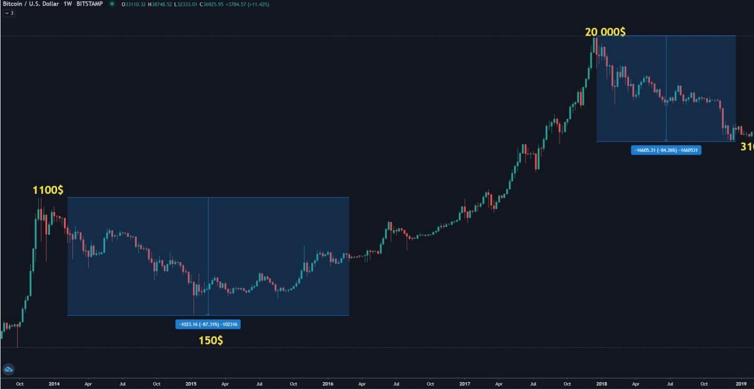 bitkoin trejd grafik ciklus
