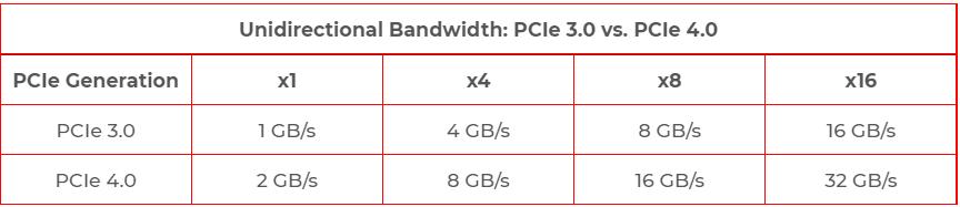 Rudarenje Chia koina: PCie 3.0 i 4.0 razlika