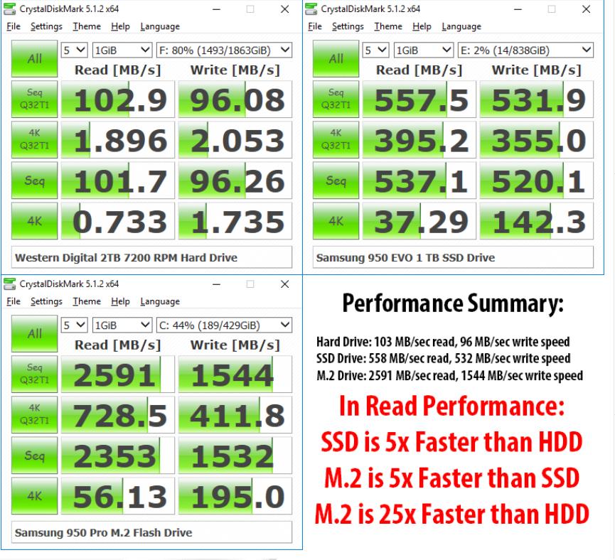 Rudarenje Chia koina: poređenje SSDa i HDDa