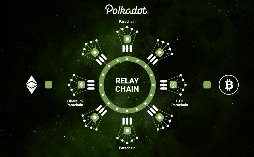 Šta je Polkadot: relay