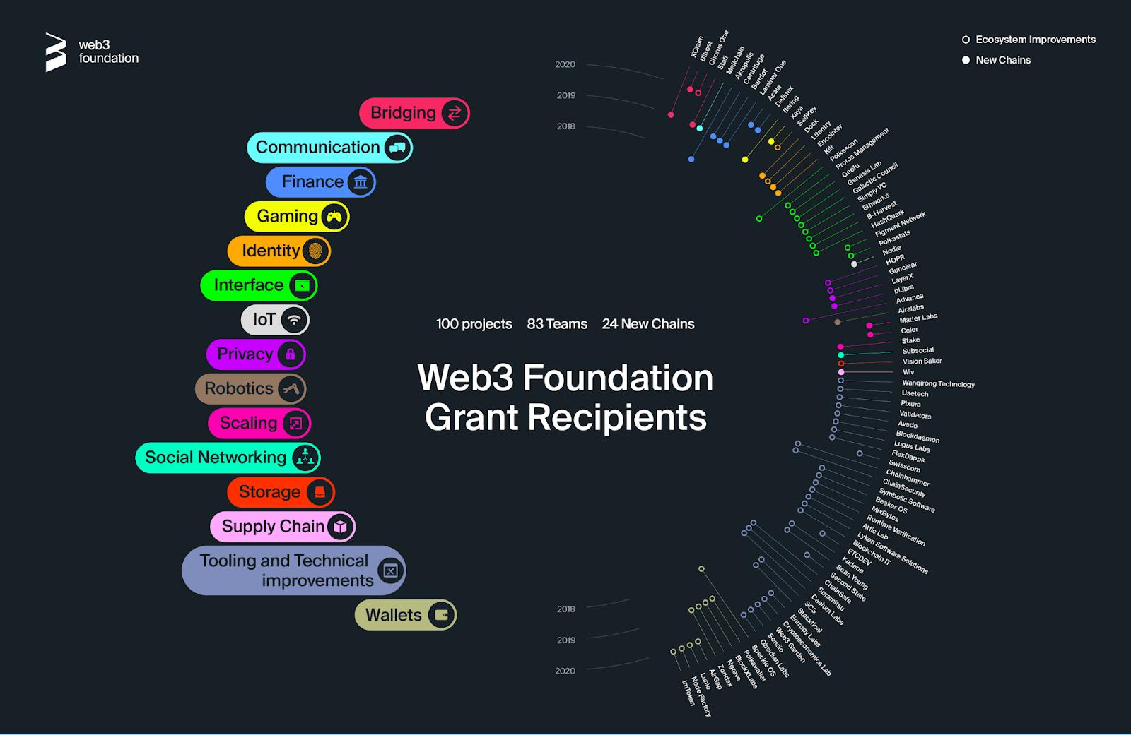 Šta je Polkadot: Web 3